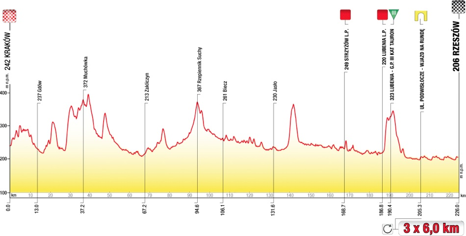 2013 Tour de Pologne - Stage 3 Profile