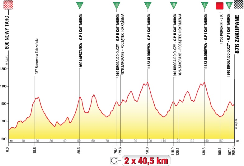 2013 Tour de Pologne - Stage 5 Profile