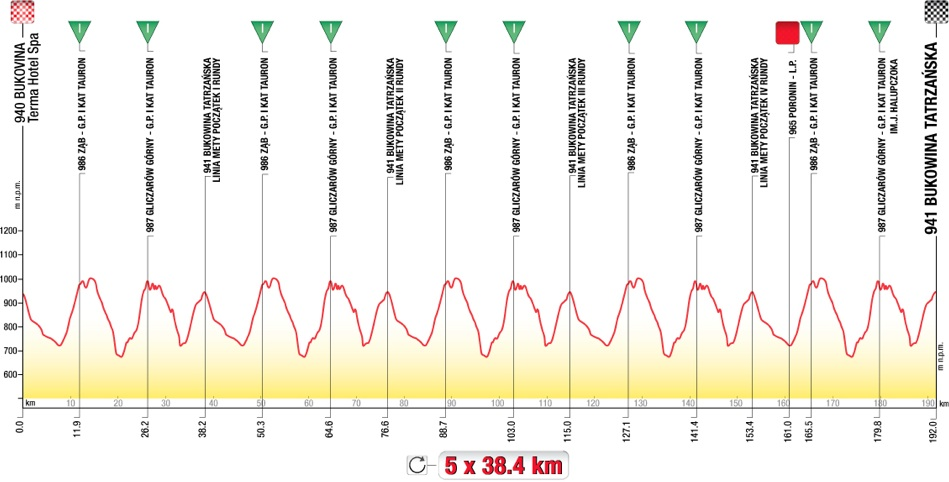 2013 Tour de Pologne - Stage 6 Profile