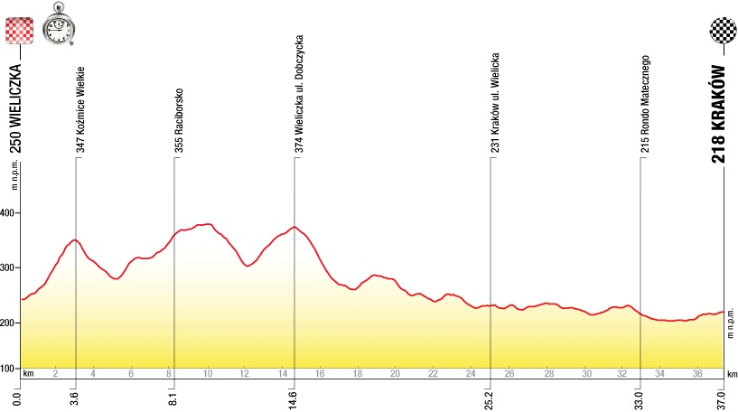 2013 Tour de Pologne - Stage 7 Profile