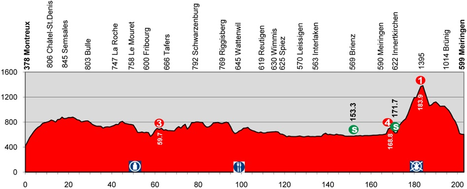 2013 Tour de Suisse - Stage 3 Profile
