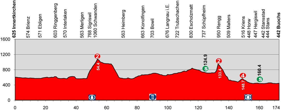 2013 Tour de Suisse - Stage 4 Profile