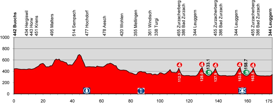 2013 Tour de Suisse - Stage 5 Profile
